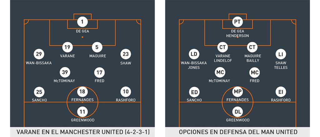 Opciones defensivas de Varane en el United.