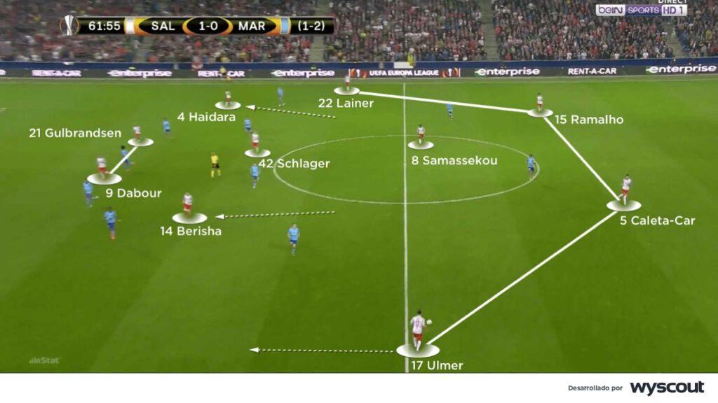 4-4-2 del Salzburgo, con los laterales abiertos.