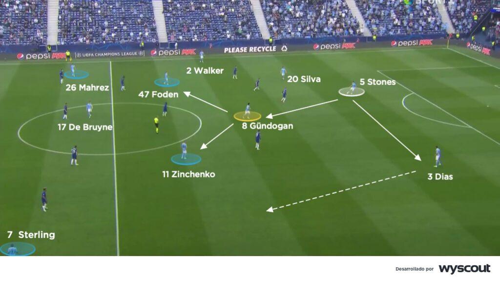 Juego posicional del Manchester City.