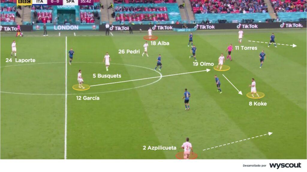 España, juego posicional en campo contrario.