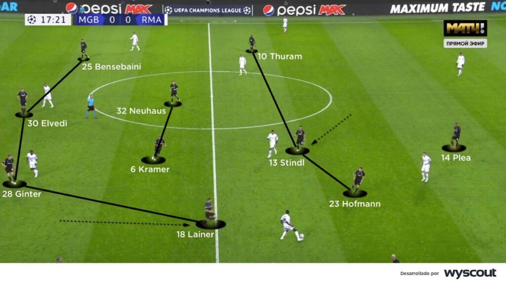Mönchengladbach, 4-2-3-1 en presión.