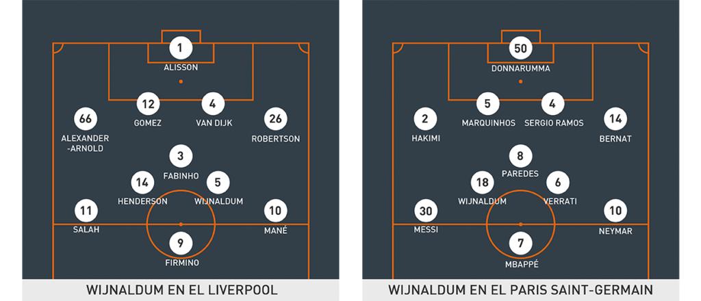 Posición de Wijnaldum en el Liverpool y PSG.