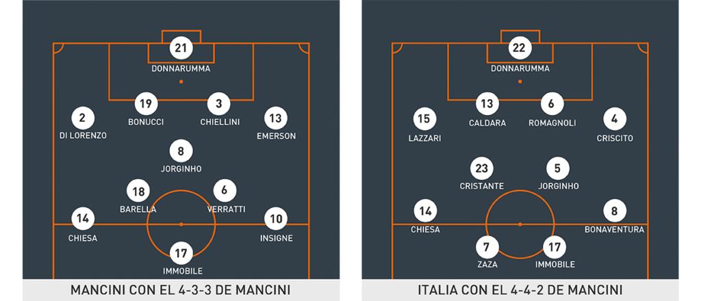 Posibles estructuras de la Italia de Roberto Mancini.
