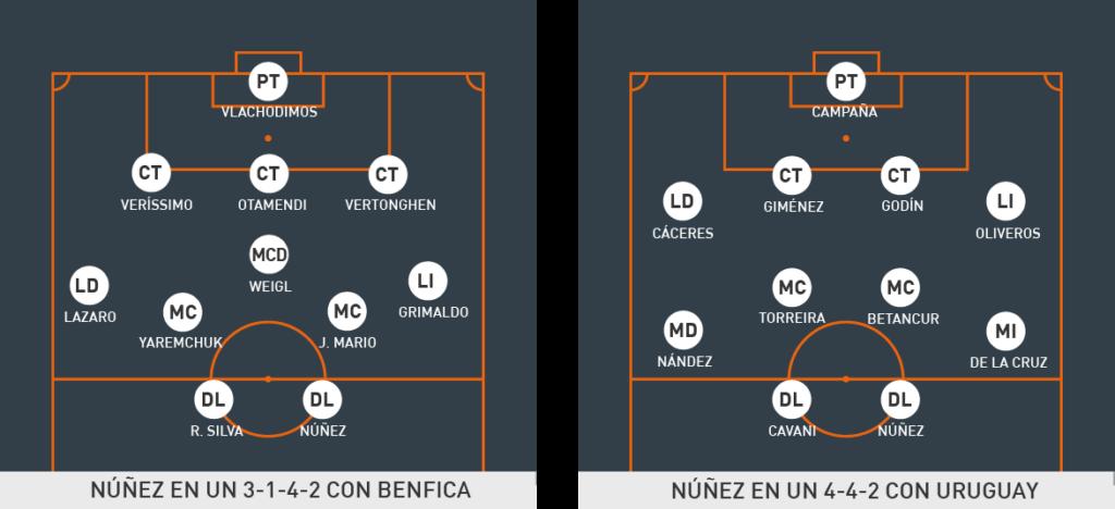 Darwin Núñez en Benfica y en uruguay